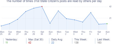 How many times 31st State Citizen's posts are read daily