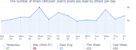 How many times OMGosh Josh's posts are read daily