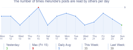 How many times melundie's posts are read daily