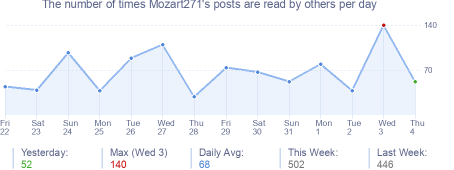 How many times Mozart271's posts are read daily