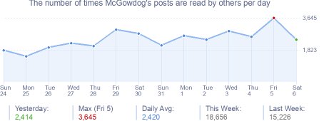 How many times McGowdog's posts are read daily