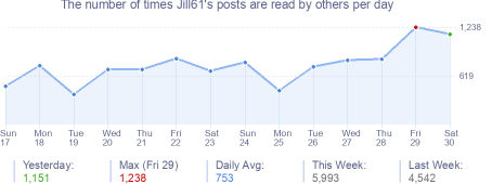 How many times Jill61's posts are read daily