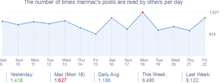How many times marmac's posts are read daily