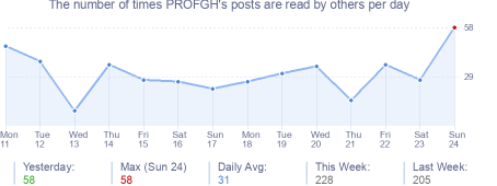 How many times PROFGH's posts are read daily
