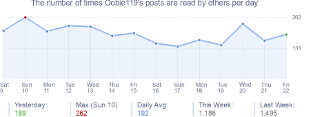 How many times Oobie119's posts are read daily