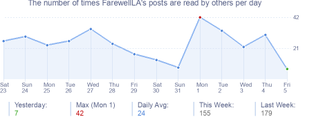 How many times FarewellLA's posts are read daily