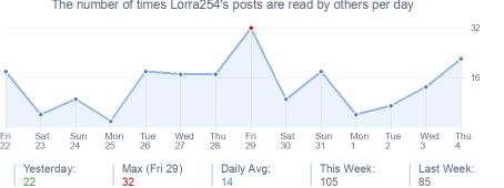 How many times Lorra254's posts are read daily