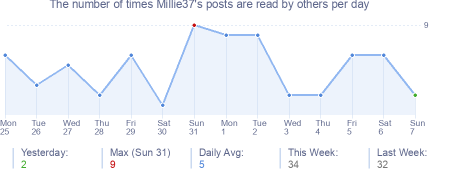 How many times Millie37's posts are read daily