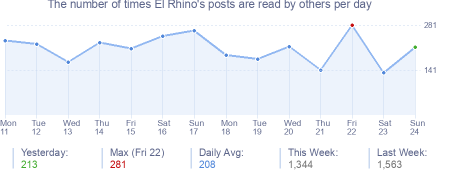 How many times El Rhino's posts are read daily