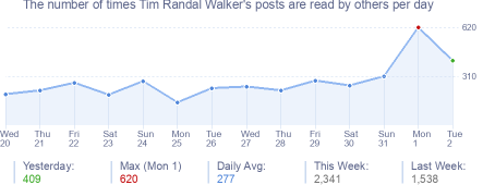 How many times Tim Randal Walker's posts are read daily