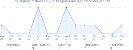 How many times UK-Trinity's posts are read daily