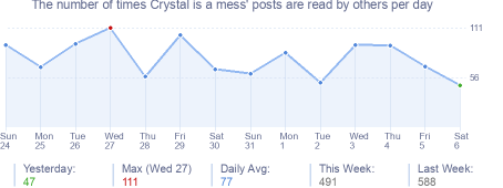 How many times Crystal is a mess's posts are read daily