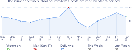 How many times ShadinaFromJerz's posts are read daily