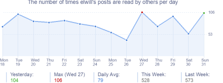 How many times elwill's posts are read daily