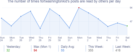 How many times fortwashingtonkid's posts are read daily