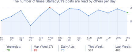 How many times Starlady01's posts are read daily
