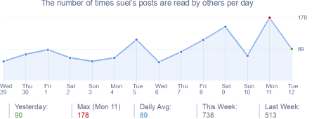 How many times suei's posts are read daily