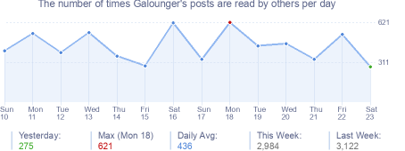 How many times Galounger's posts are read daily