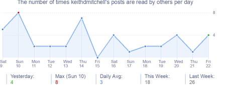 How many times keithdmitchell's posts are read daily