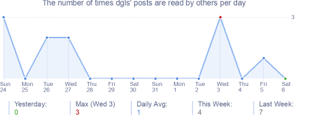 How many times dgls's posts are read daily