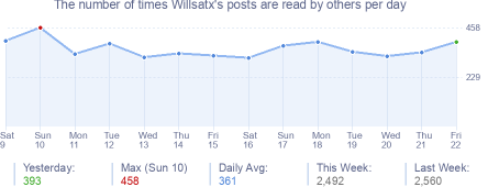 How many times Willsatx's posts are read daily