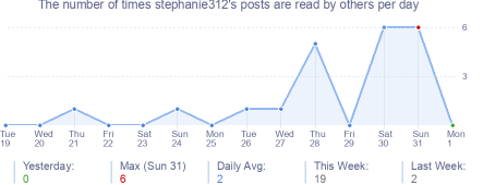 How many times stephanie312's posts are read daily