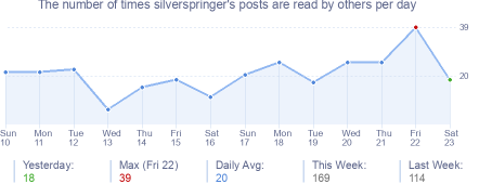How many times silverspringer's posts are read daily