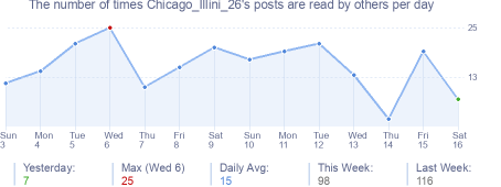 How many times Chicago_Illini_26's posts are read daily