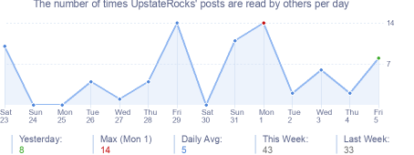 How many times UpstateRocks's posts are read daily