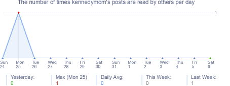 How many times kennedymom's posts are read daily