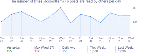 How many times jacobwilliam77's posts are read daily