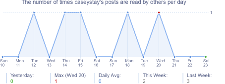 How many times caseystay's posts are read daily