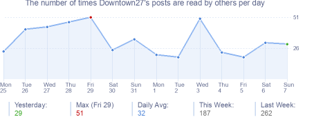 How many times Downtown27's posts are read daily