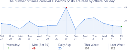 How many times carnival survivor's posts are read daily