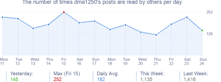 How many times dma1250's posts are read daily