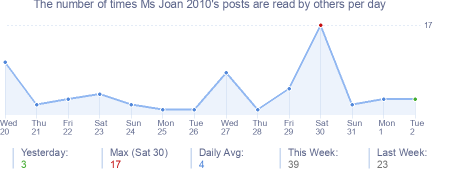 How many times Ms Joan 2010's posts are read daily