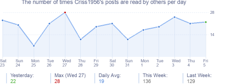 How many times Criss1956's posts are read daily