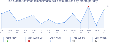 How many times michaelmac500's posts are read daily