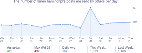 How many times hamiltonpl's posts are read daily