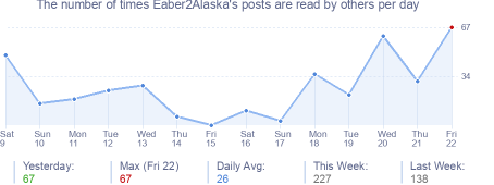 How many times Eaber2Alaska's posts are read daily