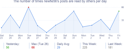 How many times newfie56's posts are read daily