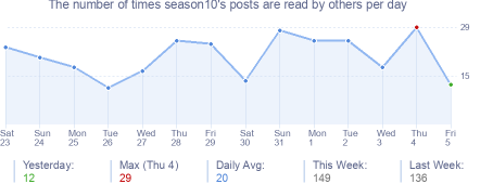 How many times season10's posts are read daily