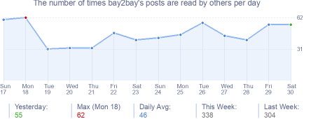 How many times bay2bay's posts are read daily