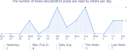 How many times becca0083's posts are read daily