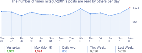 How many times mitsguy2001's posts are read daily