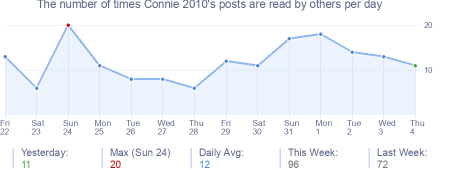 How many times Connie 2010's posts are read daily