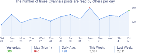 How many times Cyanna's posts are read daily