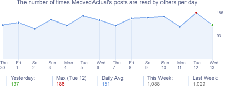 How many times MedvedActual's posts are read daily