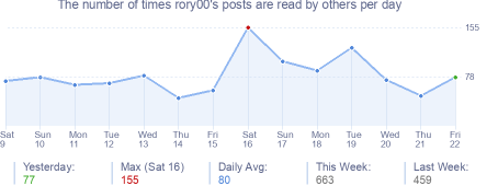 How many times rory00's posts are read daily