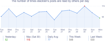 How many times elacklen's posts are read daily